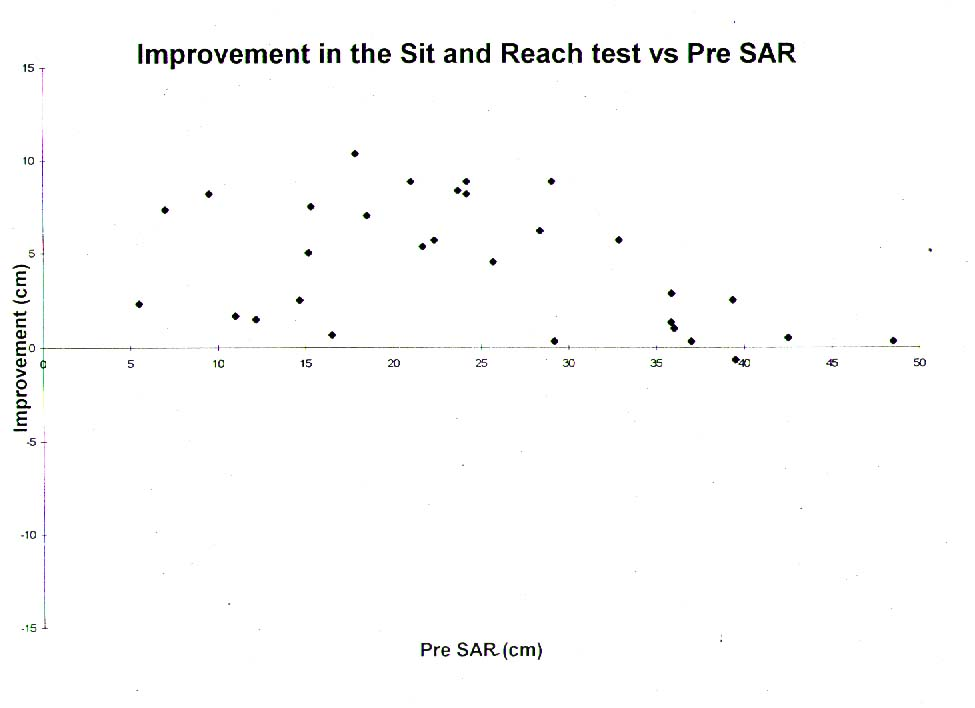 SAR improvement