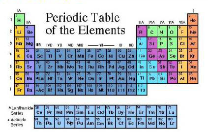 Periodic table of elements with positive and negative charges 53655 periodic table of elements with positive and negative charges urtaz Choice Image