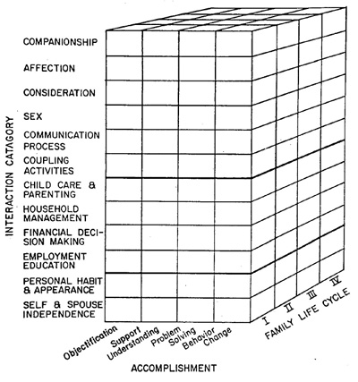 Abstract1965 further 2 moreover 10 in addition Dyadic in addition  on front stage behavior